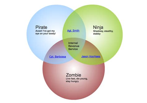 venn diagram software create venn diagrams