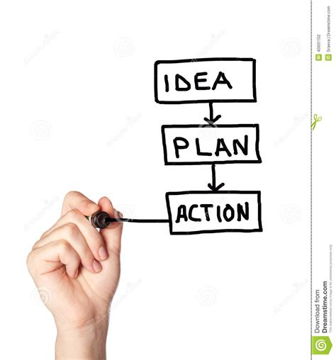 Idea Plans | idea plan and action concept stock photo image 40931102