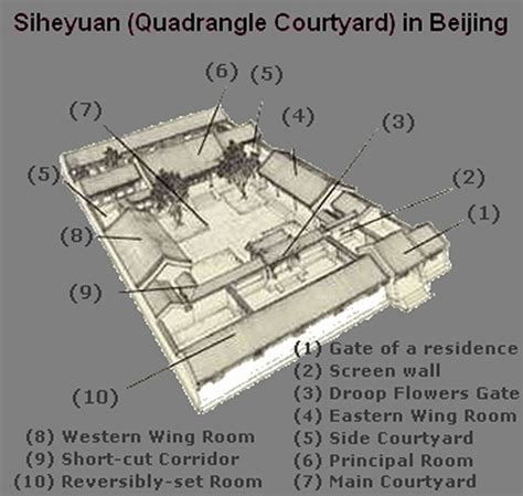 Traditional Style House Plans beijing siheyuan maps maps of siheyuan courtyard house