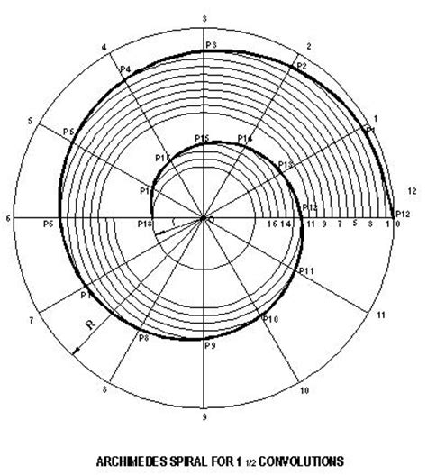 archimedes infinity designer archimedes spiral