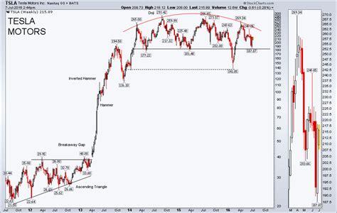 Tesla Chart Analysis Tesla Spotlight Are Lower Gas Prices Hitting Electric Car