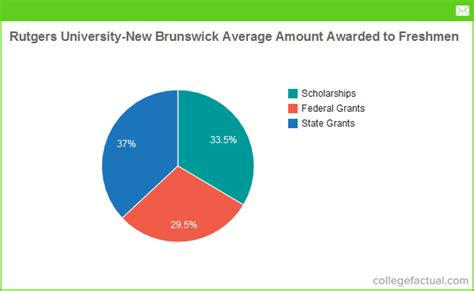 Rutgers Mba Finance Tuition by Financial Aid Options At Rutgers New