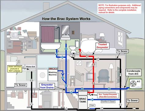 Residential Plumbing Supply Water Filter Schematic Diagram Get Free Image About