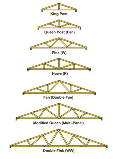Simple Roof Truss Design Shed by Diy Build Your Own Roof Trusses Plans Free