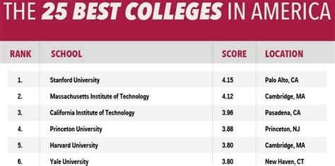 Best Mba Schools In America by Best Colleges In The Us Infographic Business Insider