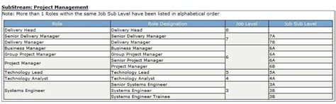 Infosys Offer Letters 2015 Hierarchy Of Posts In Infosys Infosys Offer Letters 2015