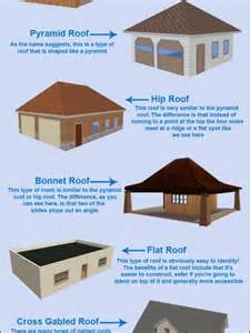 Types Of House Roofs Types Of Roof Design For Your Home Visual Ly