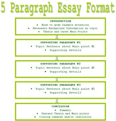 Paragraph And Essay Writing 5 paragraph essay format