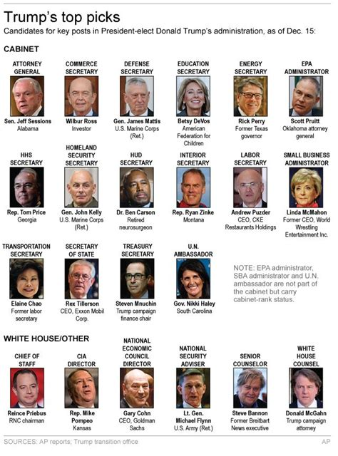 whitehouse gov administration cabinet s cabinet selections signal a bold shift after obama