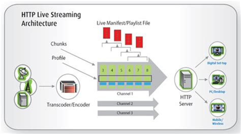 Format Audio Hls | transforming mp4 file to http live stream file freepedia