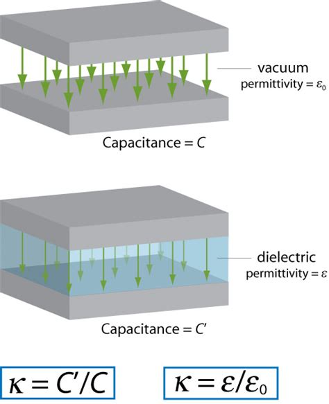 plastic capacitor dielectric material dielectric constant universe today