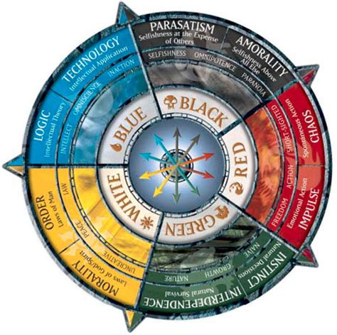 color wheels philosophy function magic storyline