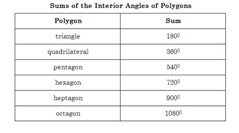 Sum Of Interior Angles Of An Irregular Polygon by Regular Polygon Worksheet Quotes