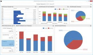 demos data visualization dashboard devexpress