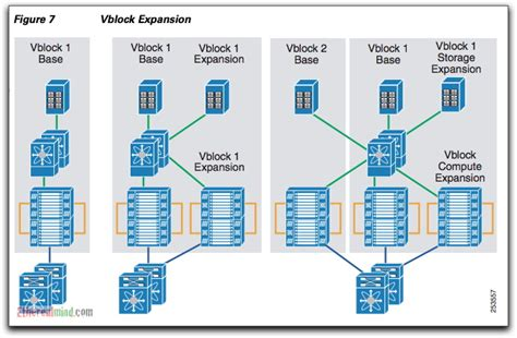 vce visio stencils market positioning acadia emc cisco and the whole vblock
