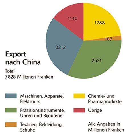 Brief Schweiz Nach China Das Gesch 228 Ft Und Die Menschenrechte Woz Die Wochenzeitung