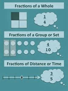 teaching seriously fractions of wholes groups and