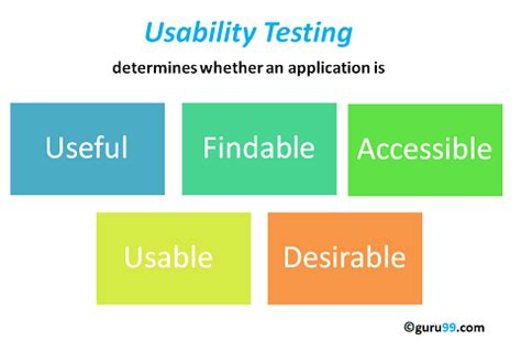 usability review template usability testing tutorial need process best practice