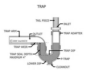 charleston home inspector discusses plumbing traps arms