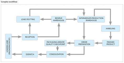 warehouse workflow the advantages of intelligent warehouse management