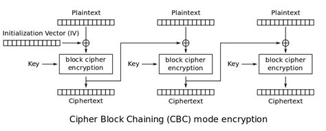 aes encryption diagram aes advanced encryption standard in cryptography