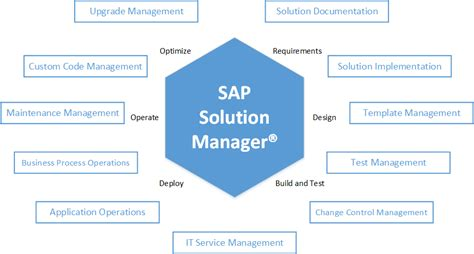 tutorial sap solution manager sap solution manager 7 2 changes and new features