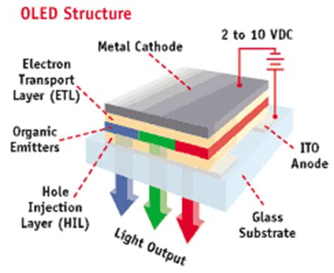 organic light emitting diode material process and devices http