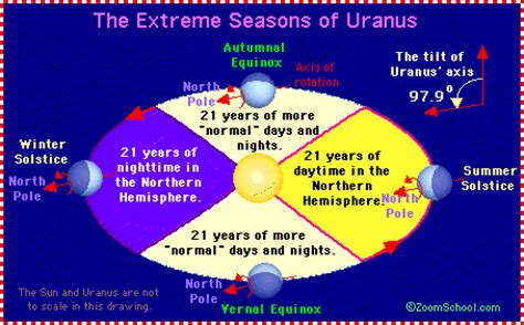 uranus seasons enchantedlearningcom