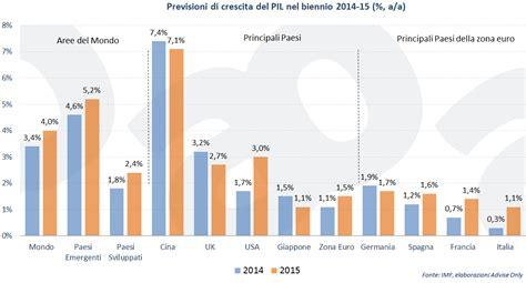 classifica banche mondiali l fmi aggiorna al ribasso le stime di crescita mondiale