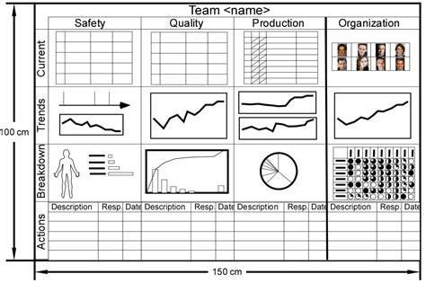 Metrics In Lean Chart Junk In Performance Boards And Presentations Michel Baudin S Blog Board Roster Template