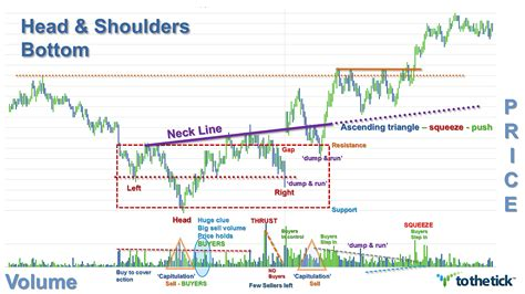 pattern in chief meaning head shoulders bottom inverted tothetick