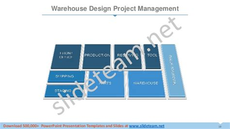 warehouse layout ppt supply chain management dashboard powerpoint presentation