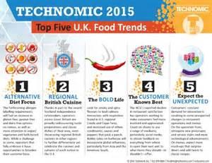 restaurant trends hospitality news review ebooks