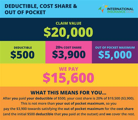 Out Of Pocket deductibles co pay and out of pocket maximums