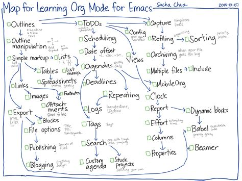org mode templates some tips for learning org mode for emacs