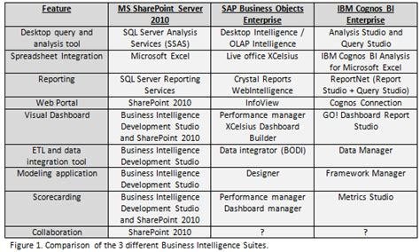test suite template test suite template manager evaluation bi suite comparison sharepoint business objects and cognos