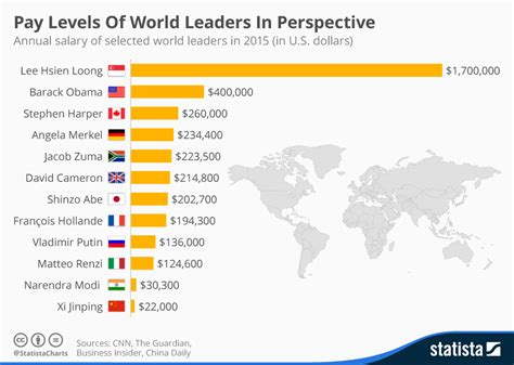 How Much Makes A Leader Mba Income by World Leaders With The Highest Salaries Are We Getting