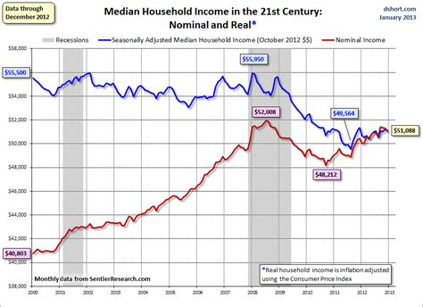 medium wage median household income chart