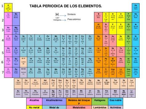 ac est n las tablas completas con los sueldos de los profesores tabla periodica de los elementos jaivy lugo
