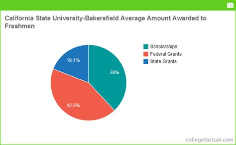 Cal State Bakersfield Mba Aapply by California State Bakersfield Financial Aid