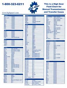 Subaru Transmission Chart Fluid Chart Highgeartransmission