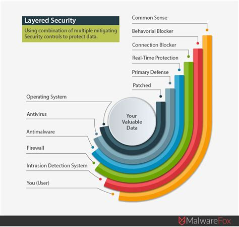 Home Network Security Design by Layered Security Configuration For Unhackable Computer