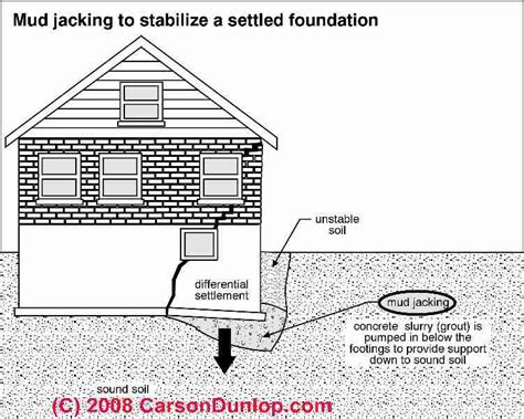 10 degree difference between floors how to choose a foundation engineer or repair contractor