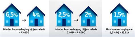 nieuwe keuken huurverhoging dossier woningmarkt christenunie nl
