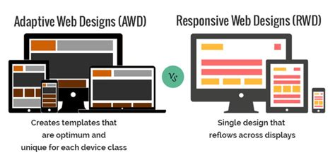 adaptive layout video rwd is not awd what is the difference between responsive