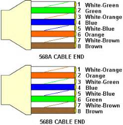 dc current cat 5 color code standards