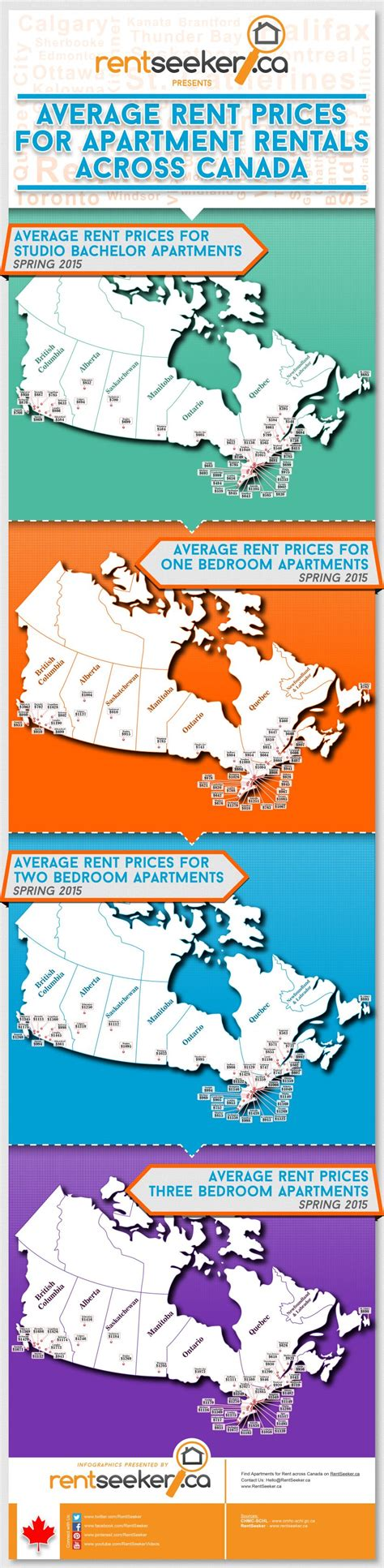 average cost of apartment the average cost of renting apartments in cities in canada