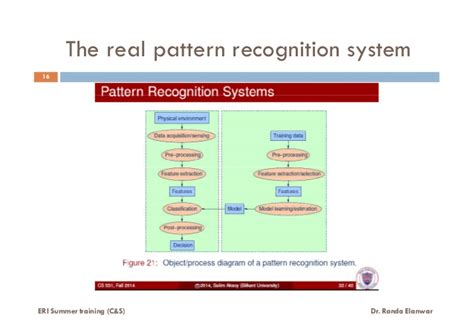 pattern recognition lectures what is pattern recognition lecture 4 of 6