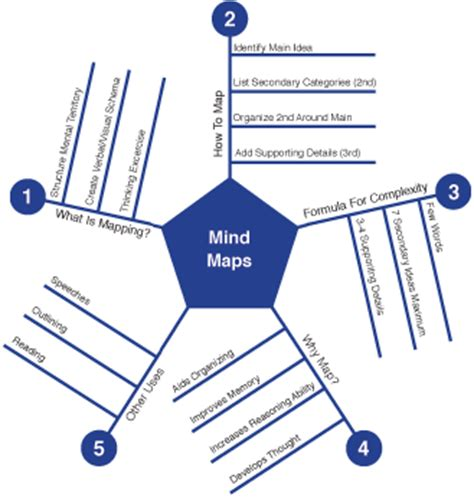 use mind maps for e learning