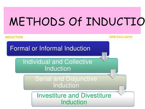define induction in hrm define induction of new employees 28 images how to streamline your induction programme to